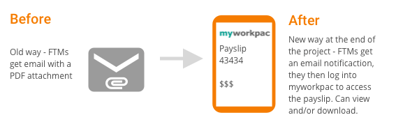 Payslip before and after
