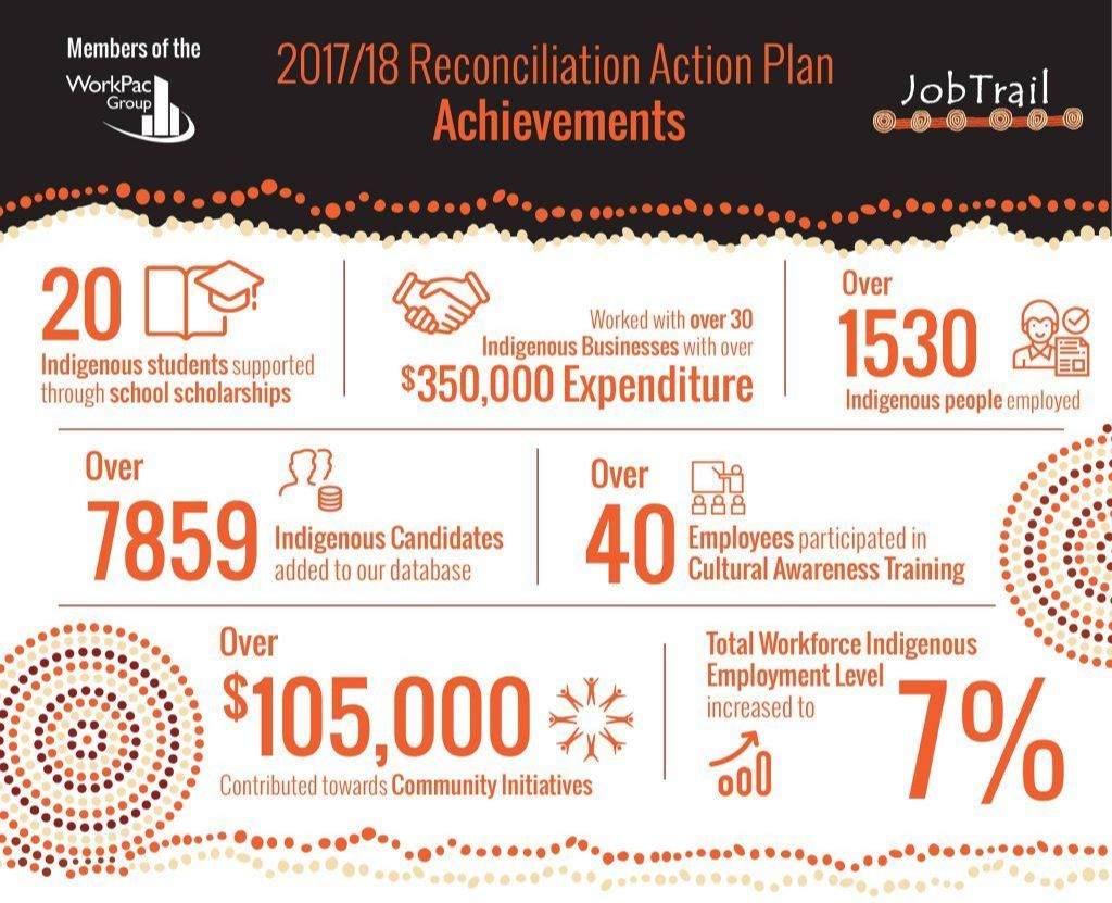 2017/2018 Reconciliation Action Plan Achievements